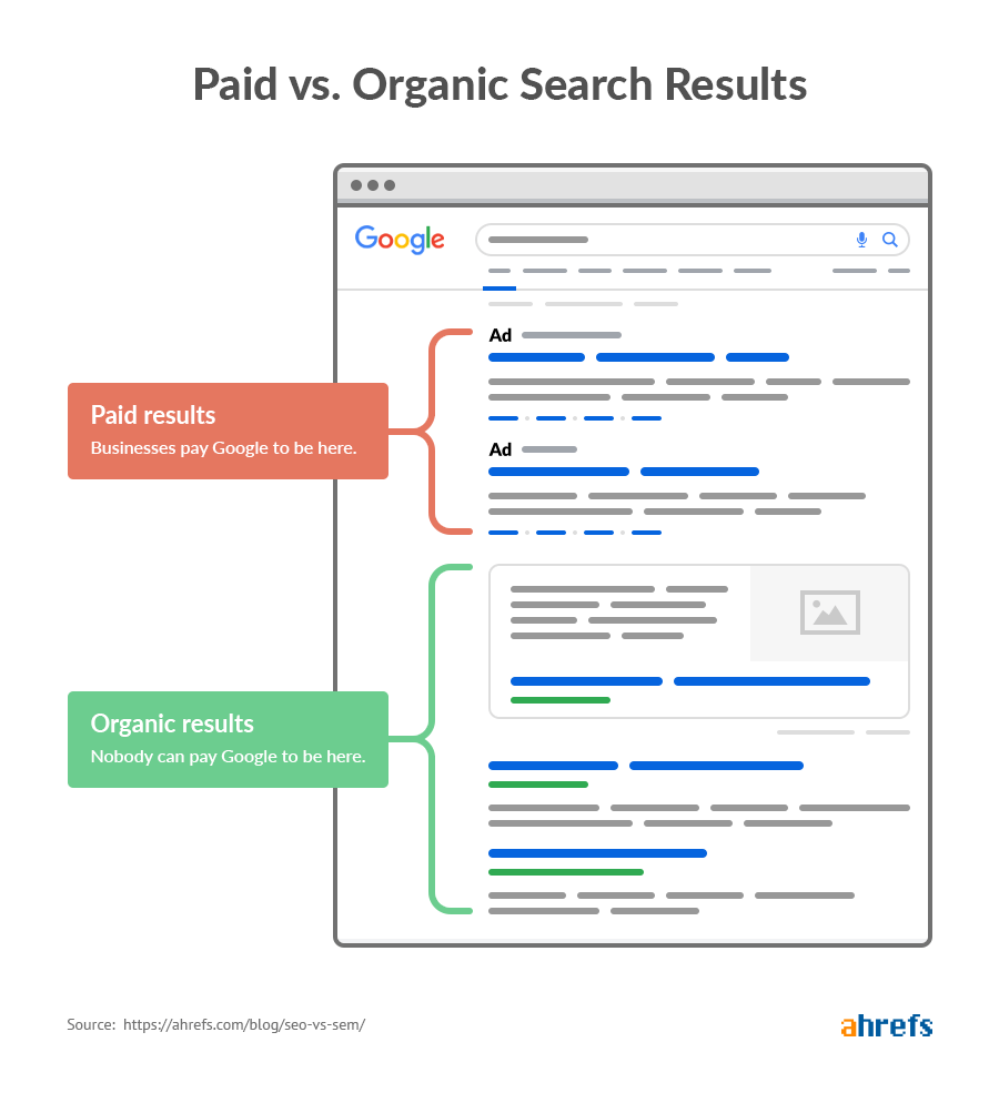 Organic SEO against Paid SEO